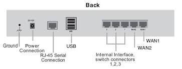 Basic Configuration to FortiGate Firewall/UTM First time – Network
