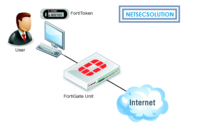 Basic troubleshooting step for Fortitoken – Fortigate – Network and