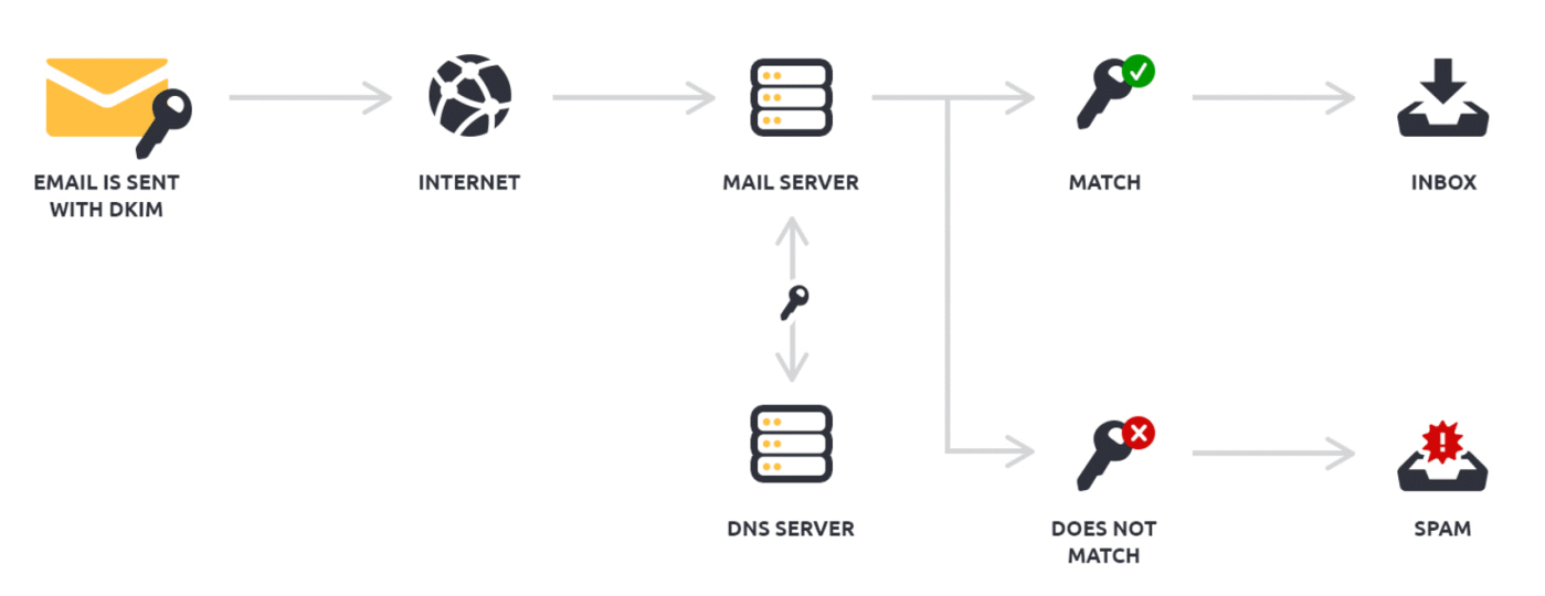 How to prevent email bounce attack in SMG (Symantec Messaging