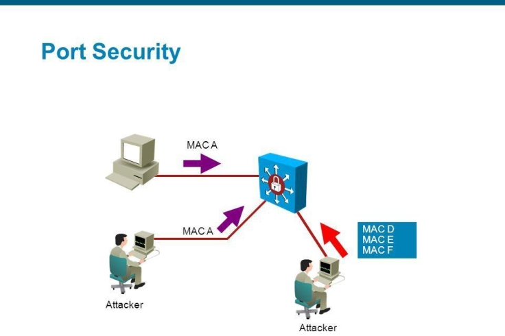 port security cisco netsecaddict