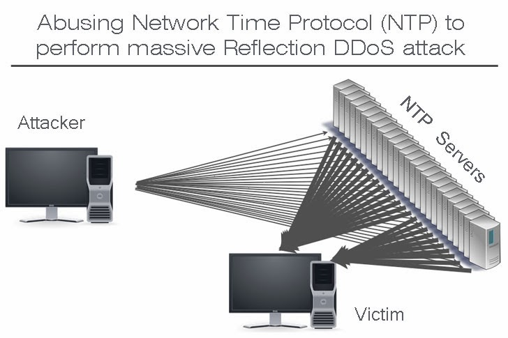 Network Time Protocol (NTP) to perform massive Reflection DDoS attack
