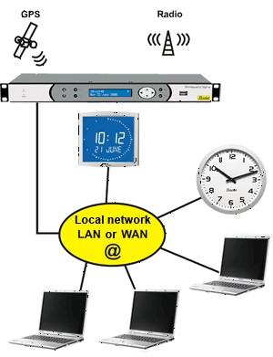 NTP Mode 6 netsecaddict
