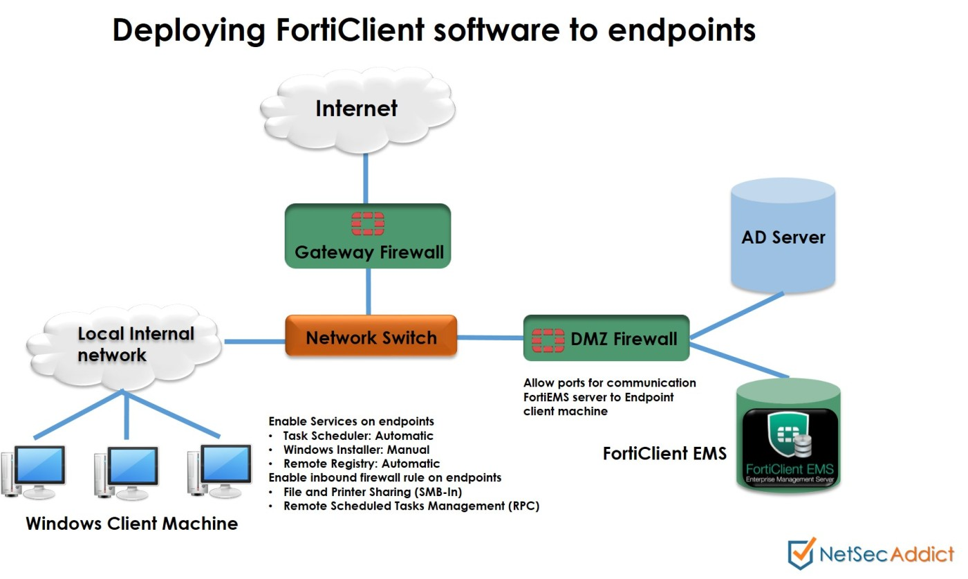 Deploying FortiClient from FortiEMS Management server