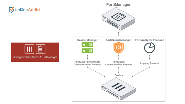 Fortigate Firewall – Network and Security Solutions